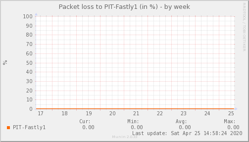 packetloss_PIT_Fastly1-week
