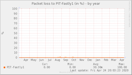 packetloss_PIT_Fastly1-year