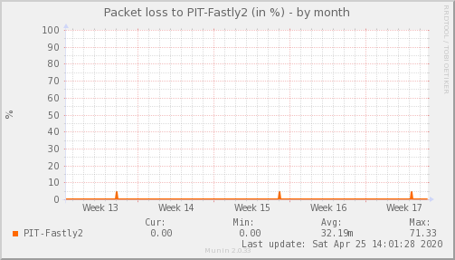 packetloss_PIT_Fastly2-dmonth