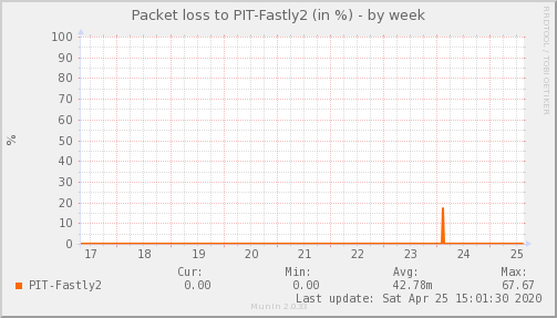 packetloss_PIT_Fastly2-week
