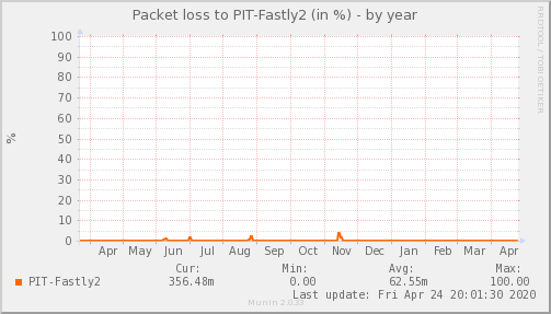 packetloss_PIT_Fastly2-year