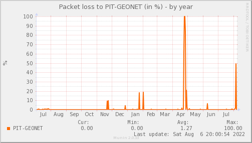 packetloss_PIT_GEONET-year