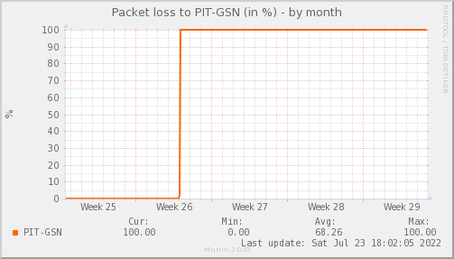 packetloss_PIT_GSN-dmonth