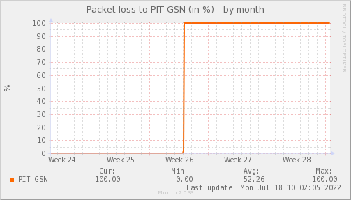 packetloss_PIT_GSN-dmonth
