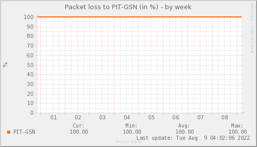 packetloss_PIT_GSN-week