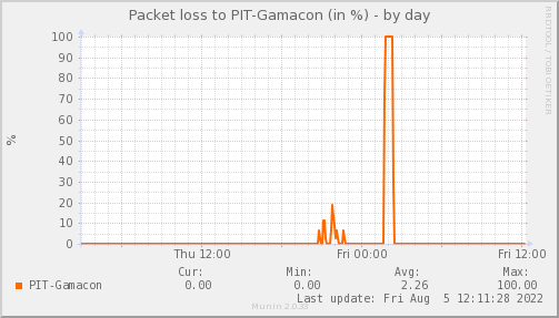 packetloss_PIT_Gamacon-day.png