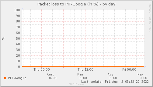 packetloss_PIT_Google-day