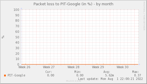 packetloss_PIT_Google-dmonth