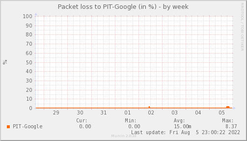 packetloss_PIT_Google-week