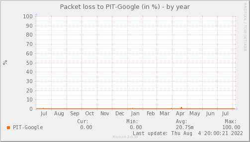 packetloss_PIT_Google-year