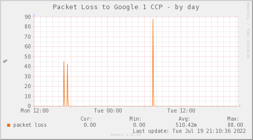 packetloss_PIT_Google1_CCP-day