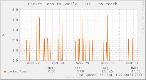 packetloss_PIT_Google1_CCP-dmonth