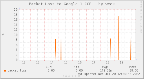 packetloss_PIT_Google1_CCP-week