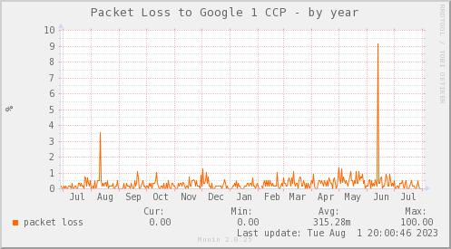 packetloss_PIT_Google1_CCP-year