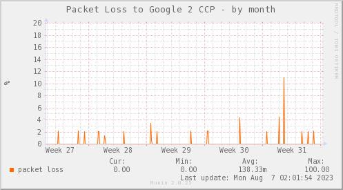 packetloss_PIT_Google2_CCP-dmonth