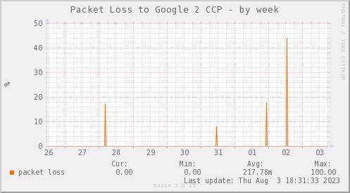packetloss_PIT_Google2_CCP-week