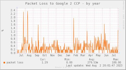 packetloss_PIT_Google2_CCP-year