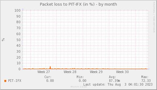 packetloss_PIT_IFX-dmonth