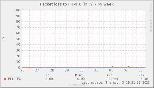 packetloss_PIT_IFX-week