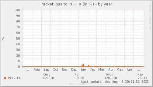 packetloss_PIT_IFX-year