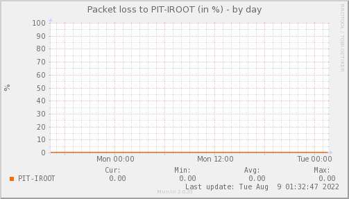 packetloss_PIT_IROOT-day