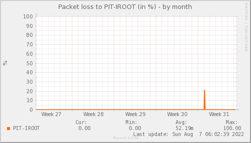 packetloss_PIT_IROOT-dmonth