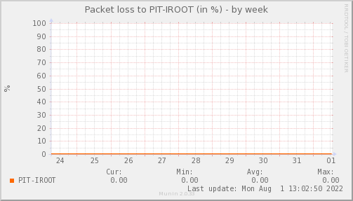 packetloss_PIT_IROOT-week