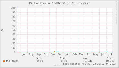 packetloss_PIT_IROOT-year