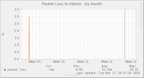 packetloss_PIT_Intesis-dmonth