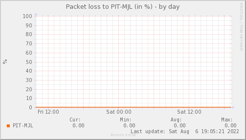 packetloss_PIT_MJL-day