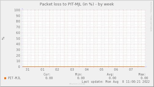 packetloss_PIT_MJL-week