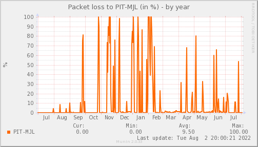 packetloss_PIT_MJL-year