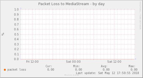 packetloss_PIT_MediaStream-day