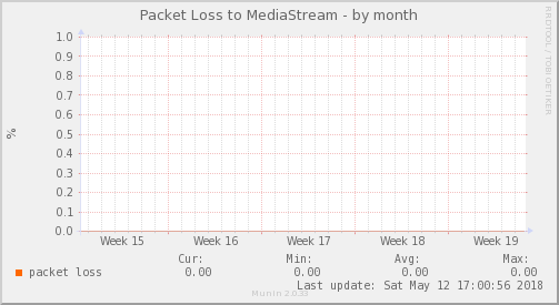 packetloss_PIT_MediaStream-dmonth