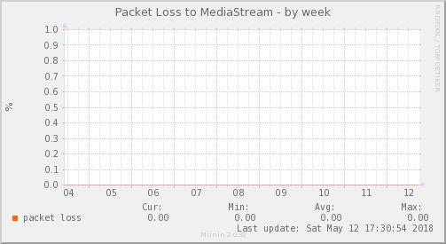 packetloss_PIT_MediaStream-week