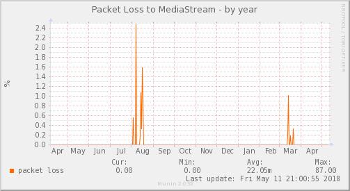 packetloss_PIT_MediaStrean-year