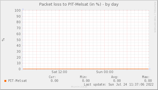 packetloss_PIT_Melsat-day.png