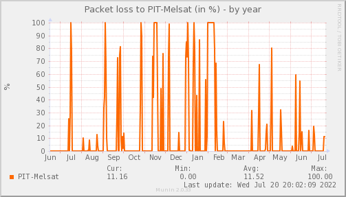 packetloss_PIT_Melsat-year.png