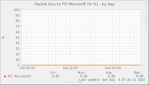 packetloss_PIT_Microsoft-day
