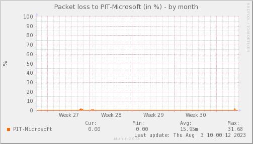 packetloss_PIT_Microsoft-dmonth