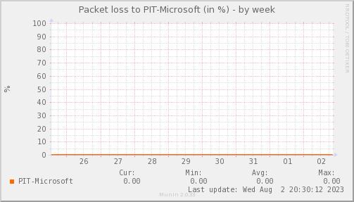 packetloss_PIT_Microsoft-week