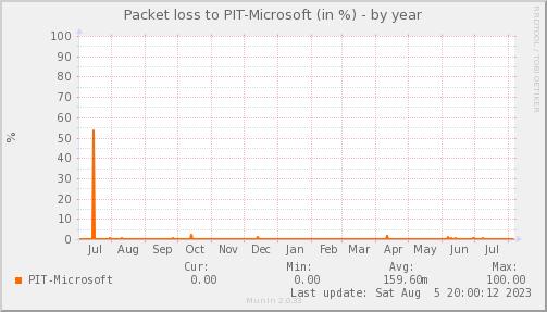 packetloss_PIT_Microsoft-year