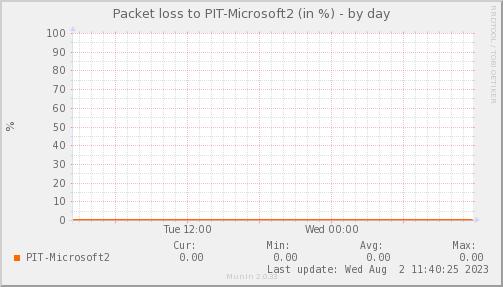 packetloss_PIT_Microsoft2-day