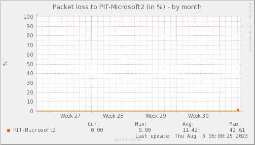 packetloss_PIT_Microsoft2-dmonth