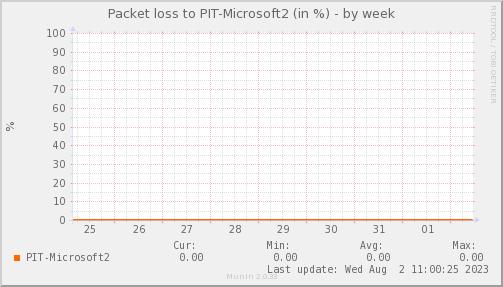 packetloss_PIT_Microsoft2-week