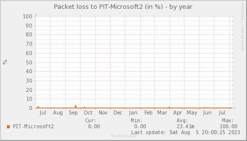 packetloss_PIT_Microsoft2-year