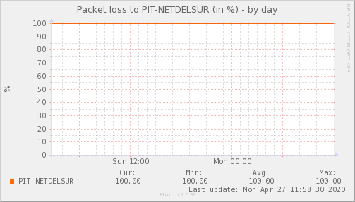 packetloss_PIT_NETDELSUR-day