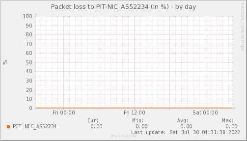 packetloss_PIT_NIC_AS52234-day