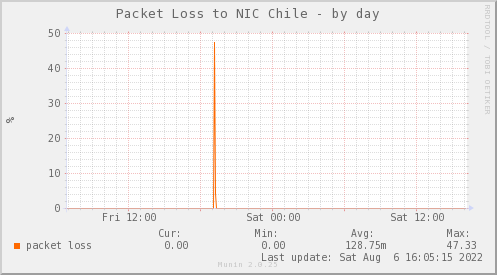 packetloss_PIT_NIC_AS52304-day