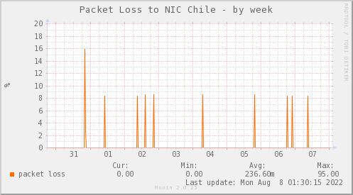 packetloss_PIT_NIC_AS52304-week